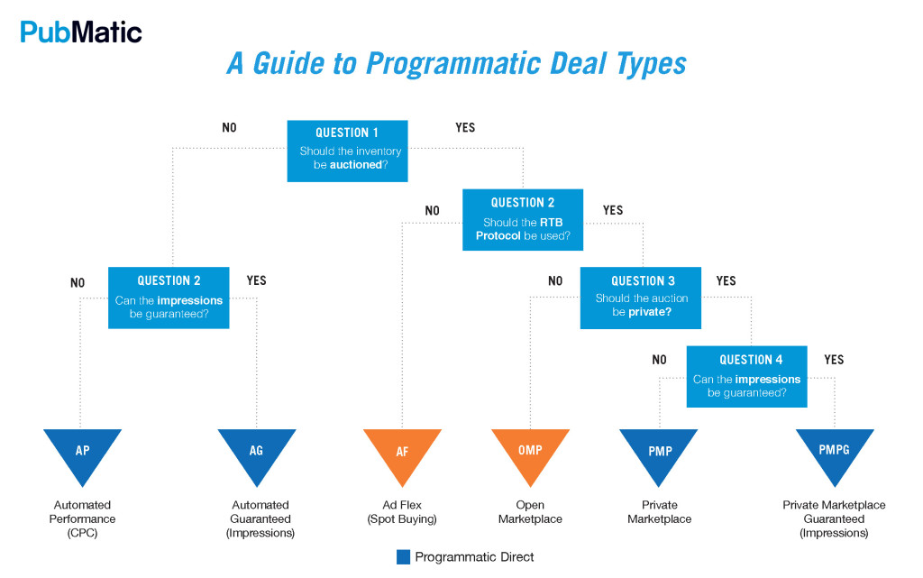 programmatic-outlook-report_deal-types-1024x641-1