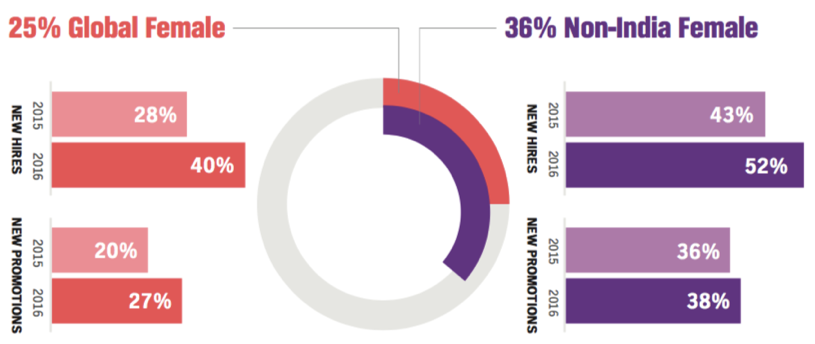 PubMatic_Global-Gender_Chart