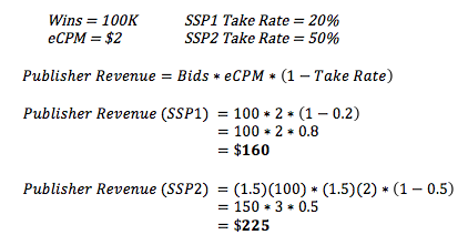 Auction Dynamics Blog - Take Rate Example