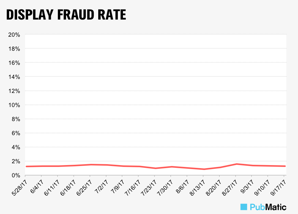 Chart-IAS-Display-Fraud-Rate-923