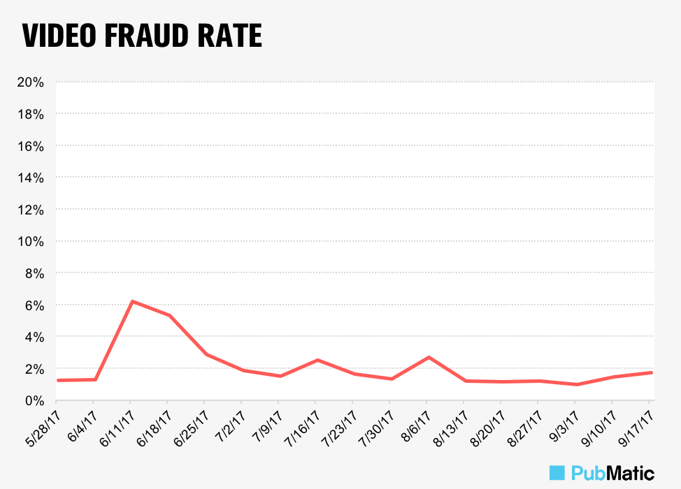 Chart-White-Ops-Video-Fraud-Rate-923