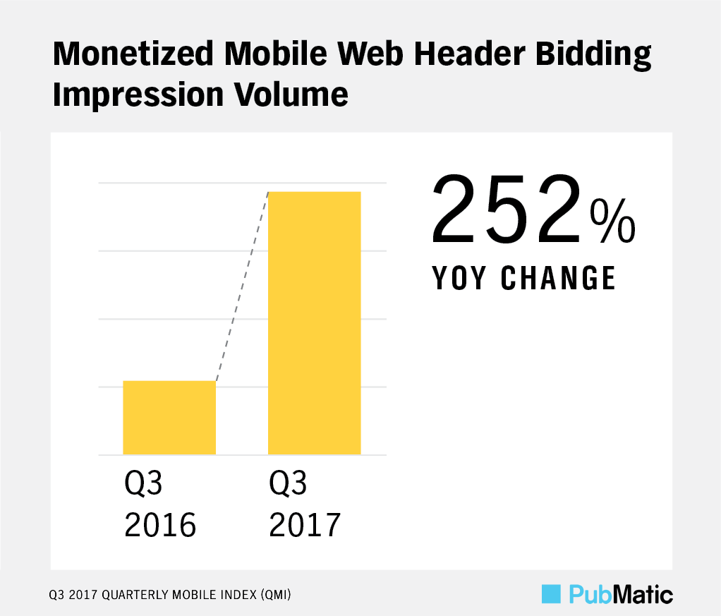 PubMatic QMI Q3 2017: Monetized Mobile Web Header Bidding Impression Volume