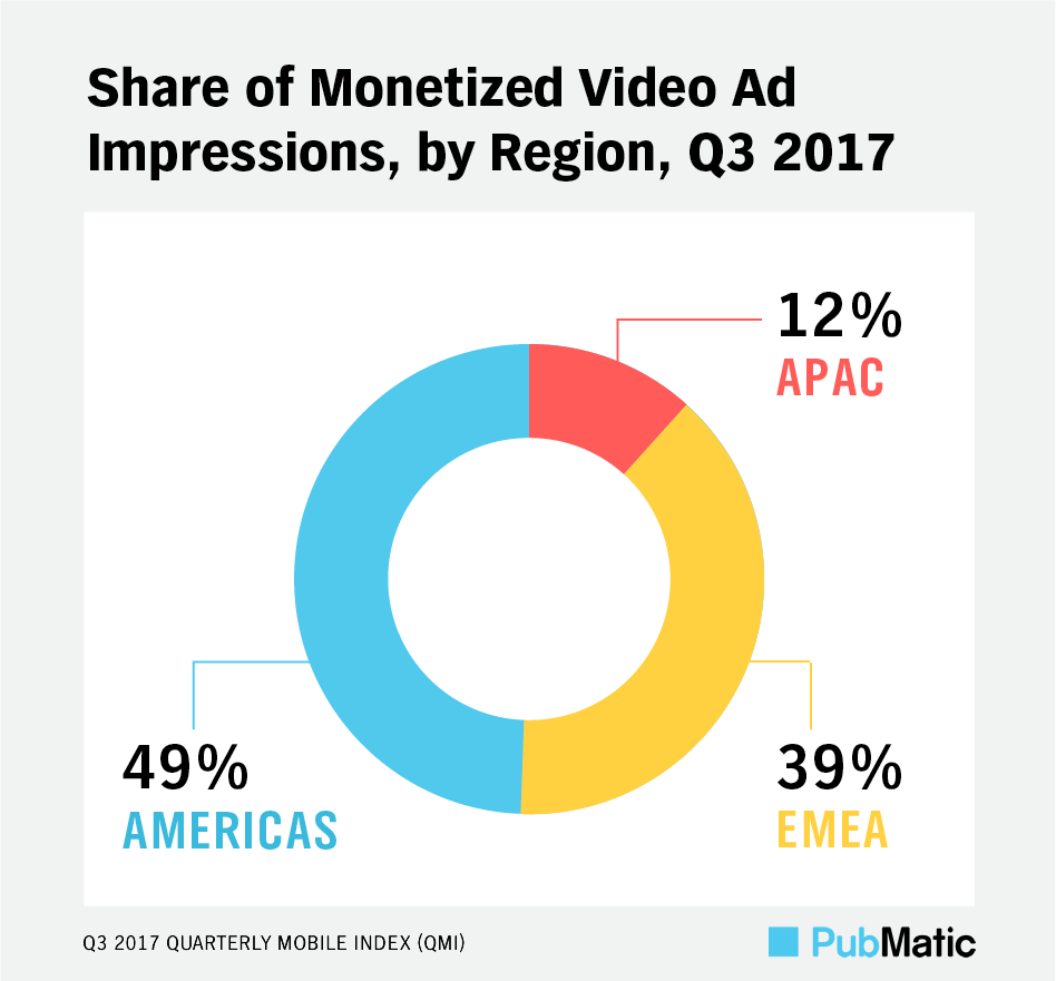 PubMatic QMI Q3 2017: Share of Monetized Video Ad Impressions