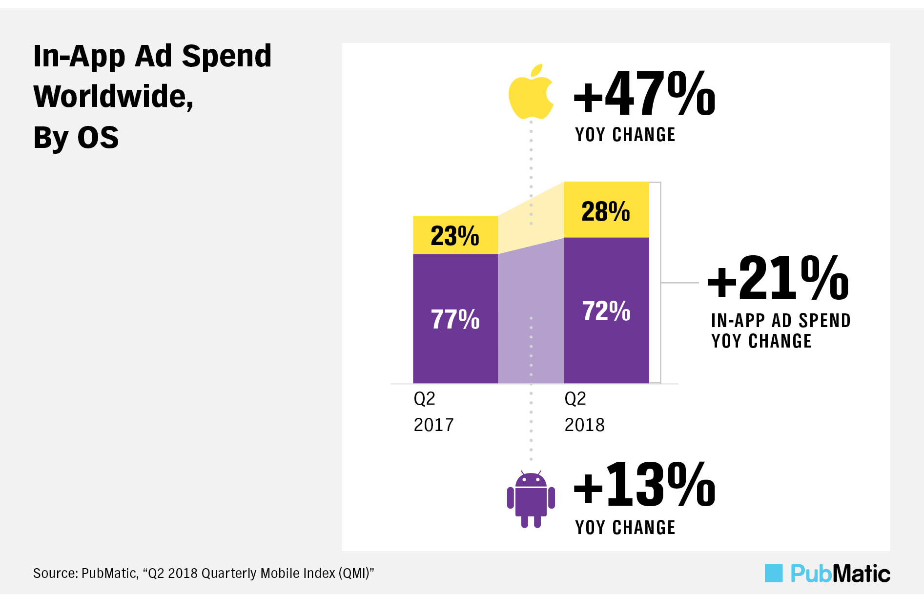 mobile programmatic app spend