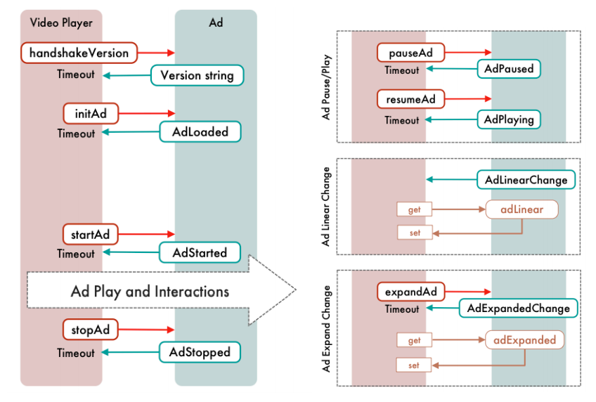 Complexity of Video Ads