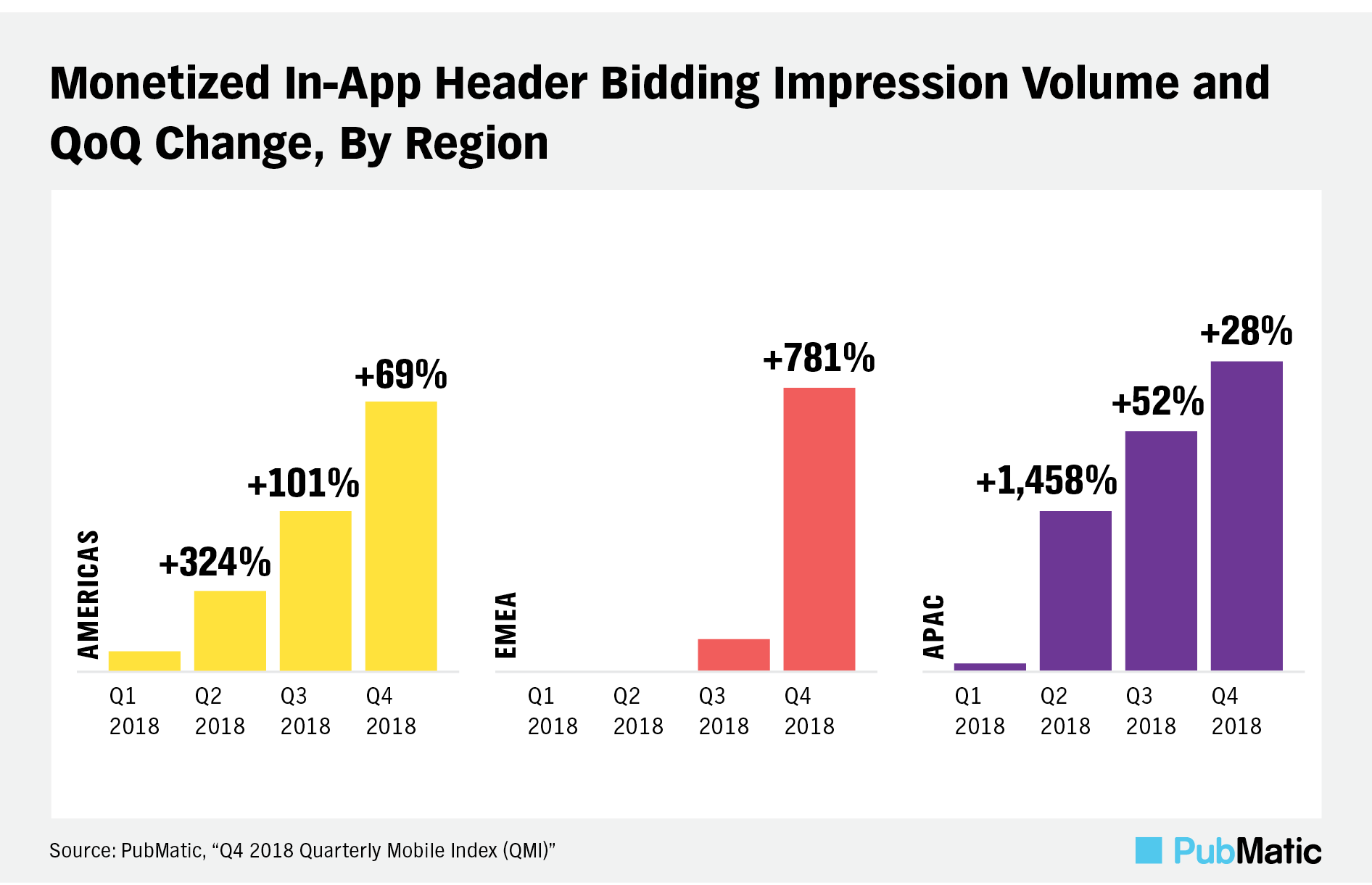 in-app header bidding