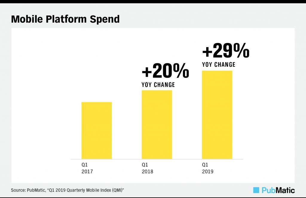 mobile platform spend YOY